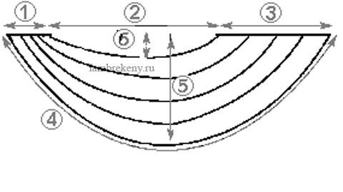 Перед Вами условное изображение асимметричного свага. далее.  1) -левое плечо свага (2) - середина свага (3)...
